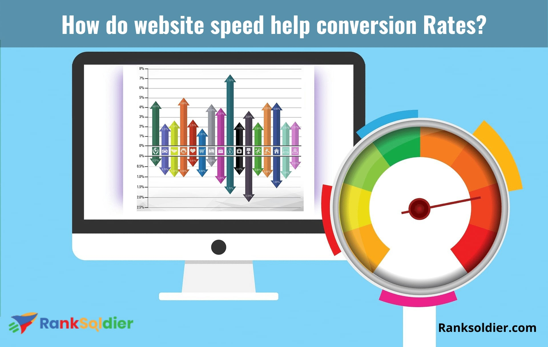 How do website speed help conversion Rates_