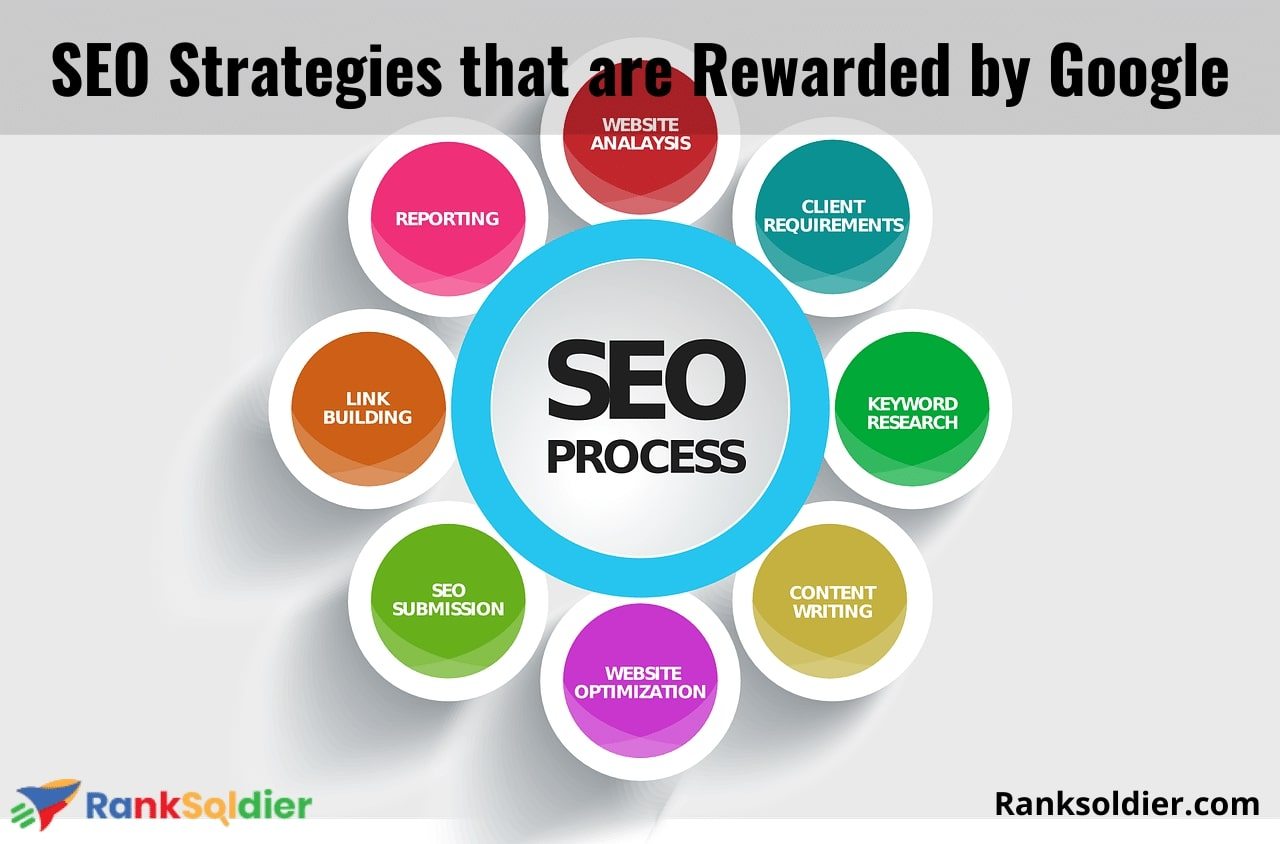 SEO Strategies that are Rewarded by Google