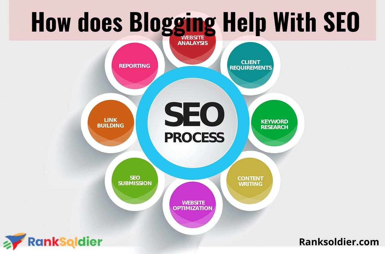 How does Blogging Help With SEO